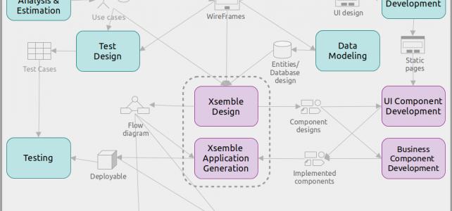 Enhanced Software Development Process with Xsemble