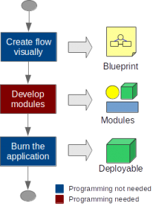 Development flow